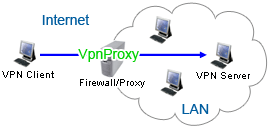 With VpnProxy